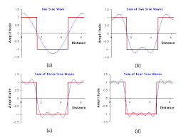 the square wave is approximated by the sum of four sine waves of diffe frequencies