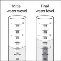 volume of water equation. at left, the graduated cylinder with initial water level. volume of equation