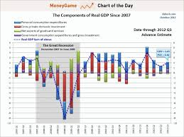 Us Economy Chart Since 2008 The Us Consumer Is The Only Thing Driving The Us Economy