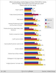 Millennials Generation X Baby Boomers Chart B2b Marketing Research Chart Who Influences Millennial Gen