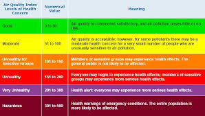 Air Index Chart Lahore Air Remains Hazardous As Air Quality Index Hits 447