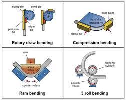 Technical Data Cansa Tube Bending Machines