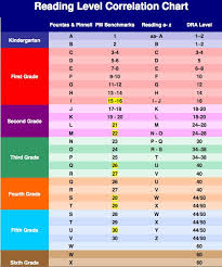 Dra And Fountas And Pinnell Correlation Chart 40 Systematic Lexile And Dra Correlation Chart