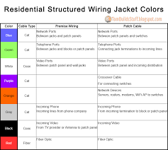 structured wiring cable color convention