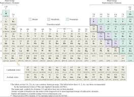 Periodic Table of the Elements - CHEMISTRY THE CENTRAL SCIENCE