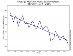 Global Sea Ice Chart 3 3 Polar Sea Ice Changing Climates In Latvia