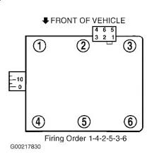 1997 ford taurus sparkplug firing order engine mechanical problem 2002 Ford Taurus Spark Plug Wire Diagram see pic for both versions of firing order layout mark (mhpautos) 2002 ford taurus 3.0 spark plug wire diagram