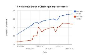 The Five Minute Burpee Challenge Get Fit Really Fast
