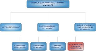 Port Authority Org Chart Port Authority Organization Chart Related Keywords