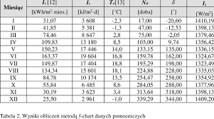 Results Calculations Of Meteorological Data Using The F