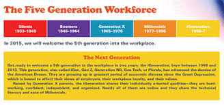 Five Generations In The Workplace Chart Workforce 5 0 Managing Multiple Generations At Work