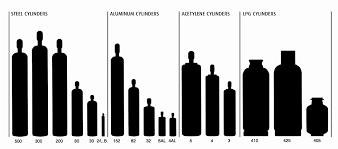 Propane Cutting Torch Tip Chart Genuine Oxygen Tank Cylinder Sizes Victor Propane Cutting
