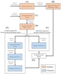 Design Flood Estimation Water Free Full Text Design Flood Estimation Exploring