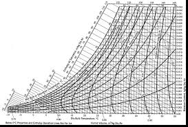 Psychrometric_charts