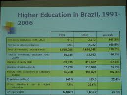 race and higher ed in the us and 2010 similar to when we ed unicamp at usp we learned about their affirmative action program also a point system here is how their vestibular process