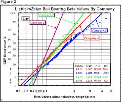 Weibull Beta Slopes For Ball Bearings