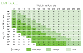 Ideal Weight Chart Females | Resumedoc.info