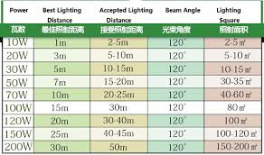 Led Light Distance Chart 100w 150w High Power Led Flood Light Lamp Integrated Design