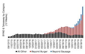 Tim Hortons Stock Chart 2018 Beyond Meat Is Up More Than 500 Since Going Public And