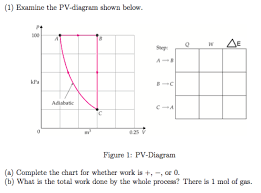 Solved Examine The Pv Diagram Shown Below Figure 1 Pv D