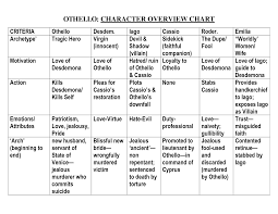 Othello Character Chart Worksheet Answers Othello Character Overview Chart Character Tragic Hero