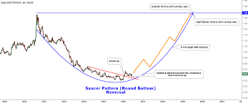 Gold Vs S P 500 Fly To Safety Ino Com Traders Blog