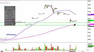 Nintendo Co Ltd Adr Ntdoy Stock Chart Technical Analysis For 07 22 16