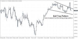 Bull And Bear Trap
