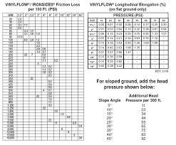 Vinylflow Pvc Layflat Discharge Hose
