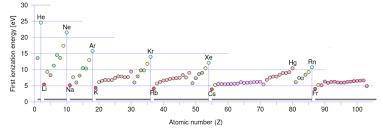 Ionization Energy Chart 6 5 Ionization Energies Chemistry Libretexts