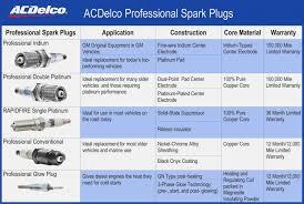 Spark Plug Gap Chart Chevy 350 Chevy 350 Plug Gap Automotive