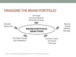 brand management objectives strategic brand management ppt video online download