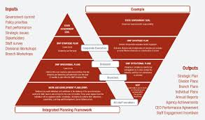 Strategic Planning Framework Integrated Planning Framework