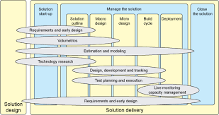 Performance Engineering Best Practices For Bpm And Soa Performance