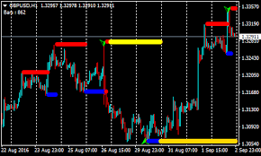 Buy And Sell Forex Renko Chart Strategy Forex Mt4 Indicators