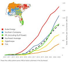 Florida Leading Large Solar Power ...