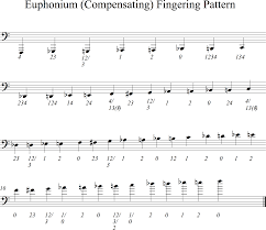Fingering Patterns The Composers Guide To The Tuba