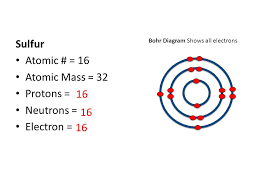 1.1.1 Analyze The Structure Of Atoms And Ions - Lessons - Tes Teach