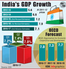 what do economists think about essay on the n economy by please note that this is not growth rate of a complete year this is the rate of first quarter of fy 2017 18 means after demonetization and just before gst