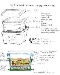 worm compost bin easy worm compost bin includes a on setting up a worm bin worm compost bin