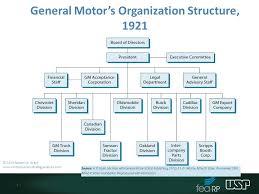 Tesla Motors Organizational Structure