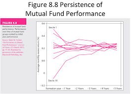 Mutual Fund Performance Chart Solved Can You Provide Me With More Details Of How We Get
