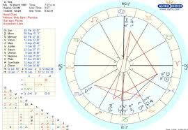 I Recently Found Out What My Natal Chart Is I Have No Idea