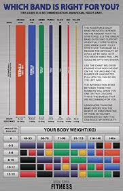 Resistance Bands Color Chart 69 Prototypic Pull Up Band Chart