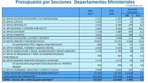 Presupuestos 2018 El Gasto Disponible De Los Ministerios Sube Un 5