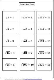 Square And Cube Roots Chart Square Roots And Cube Roots Worksheet Worksheet Fun And