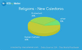 Panama Religion Pie Chart Demographics Of New Caledonia