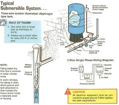 solar pumps the sunnycal solar store 220v well pump wiring at Water Well Wiring Diagram