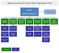 Department Of Tourism Organizational Chart 70 All Inclusive Sar Organization Chart