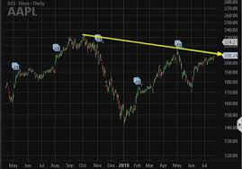 Aapl Options Chart Apple May Hit A 2019 High When It Reports Heres The